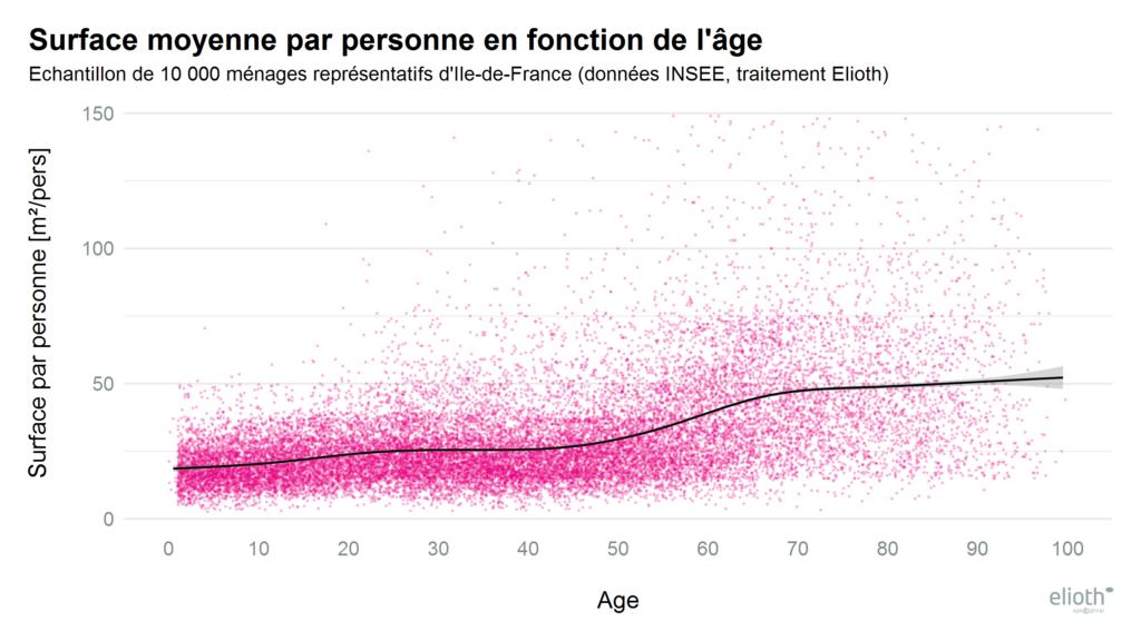 ELioth - surface par age IDF