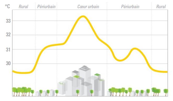 Effet d'ilot de chaleur urbain