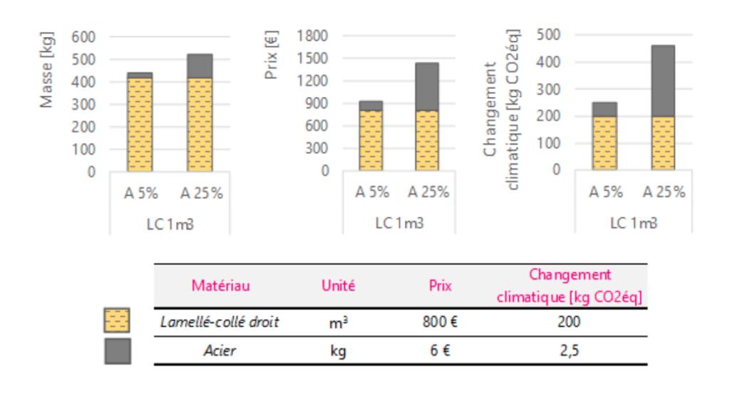 Influence acier sur prix et carbone d'une structure bois