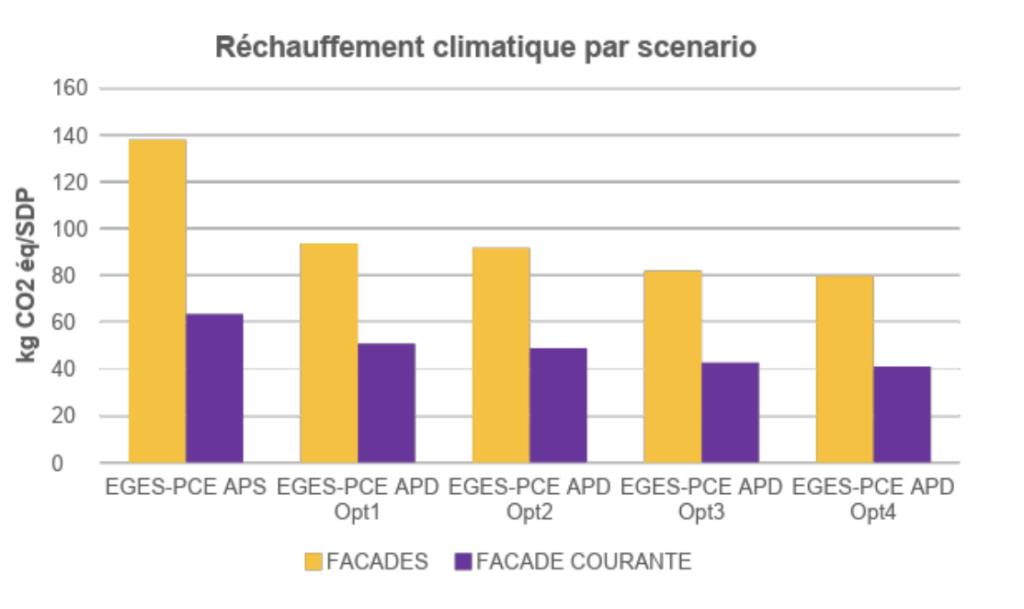 optimisation du poids carbone de la facade